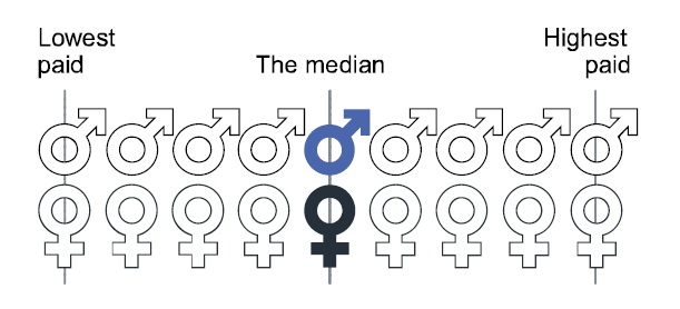 Gender Pay Median and Mean Gaps